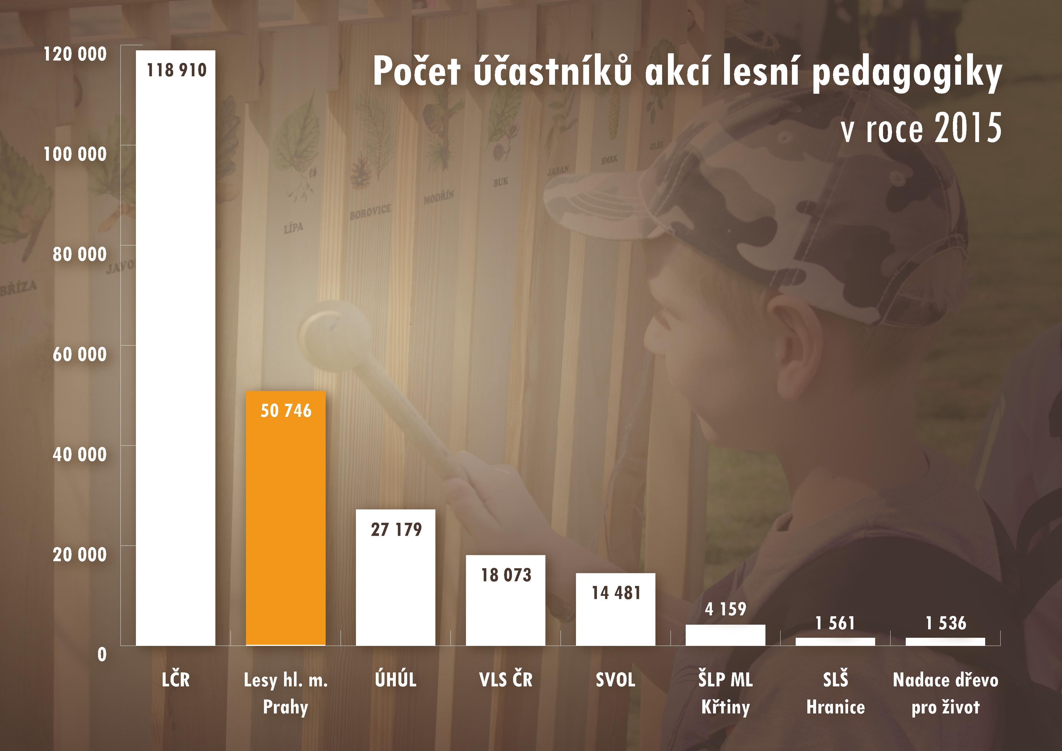 graf-lesni-pedagogika2015