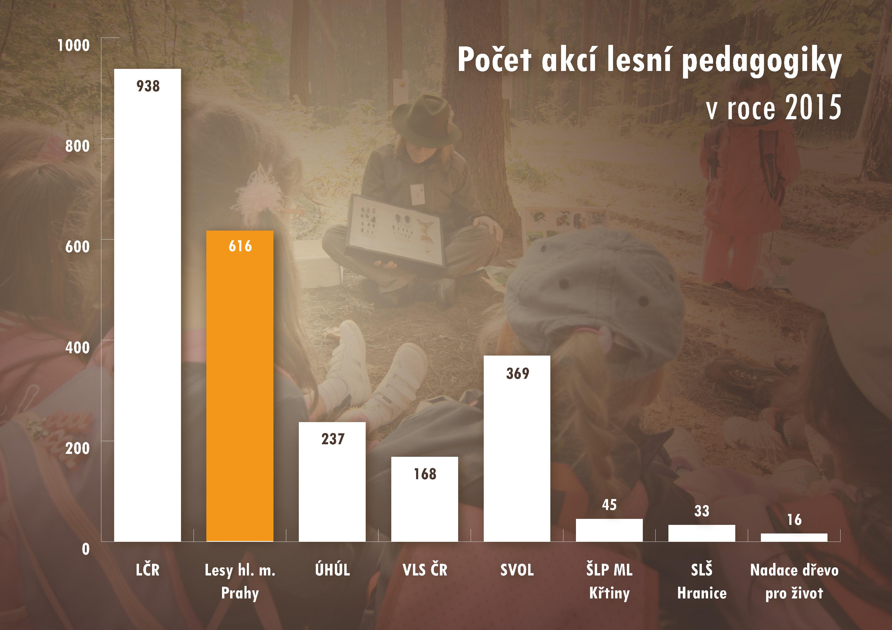 graf-lesni-pedagogika2015b