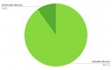 Poměr vysazených listnatých a jehličnatých dřevin
